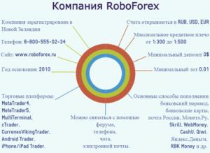 «Roboforex» – известная брокерская компания